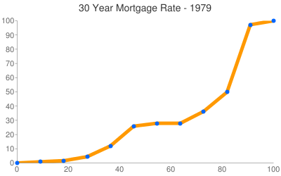 Mortgage Rates 1979